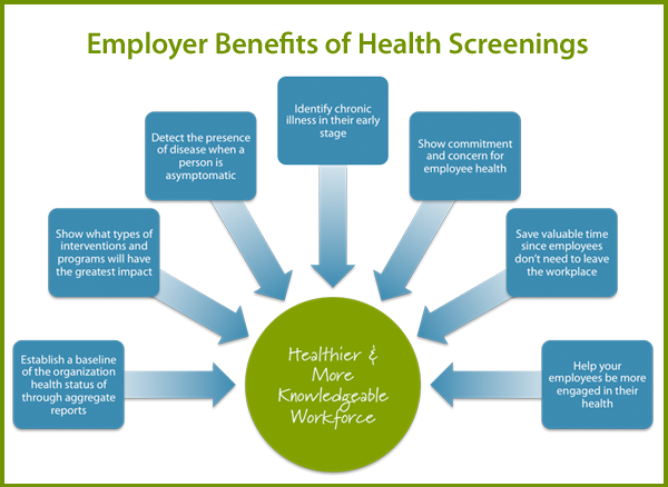 Benefits of Onsite Health Screenings
