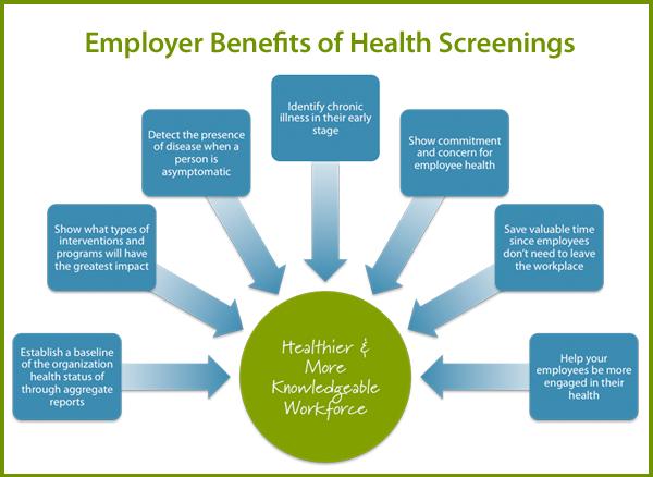 Benefits of Onsite Health Screenings