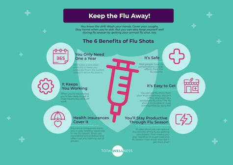 Benefits of Getting a Flu Shot