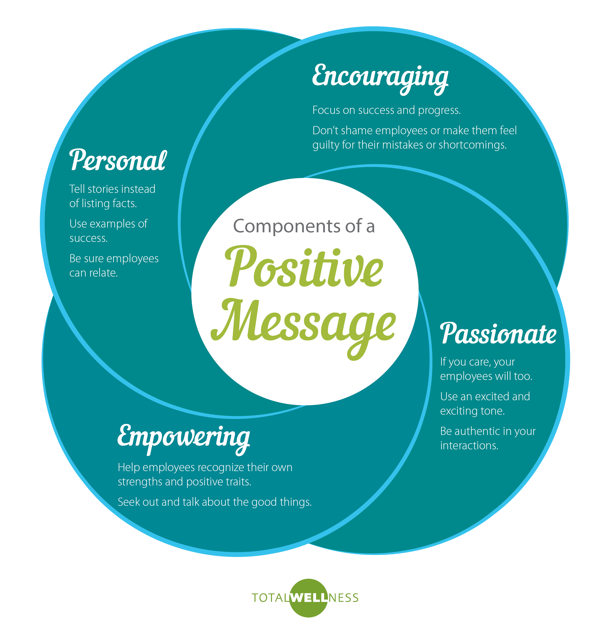 Positive Messaging Infographic