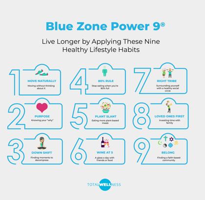 Blue Zone Power 9