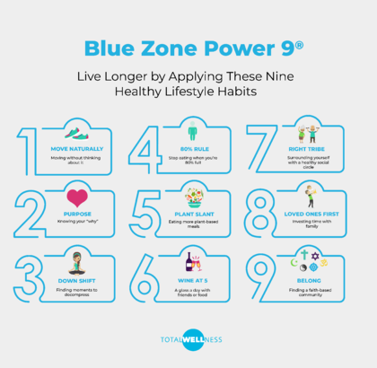 Blue Zone Power 9