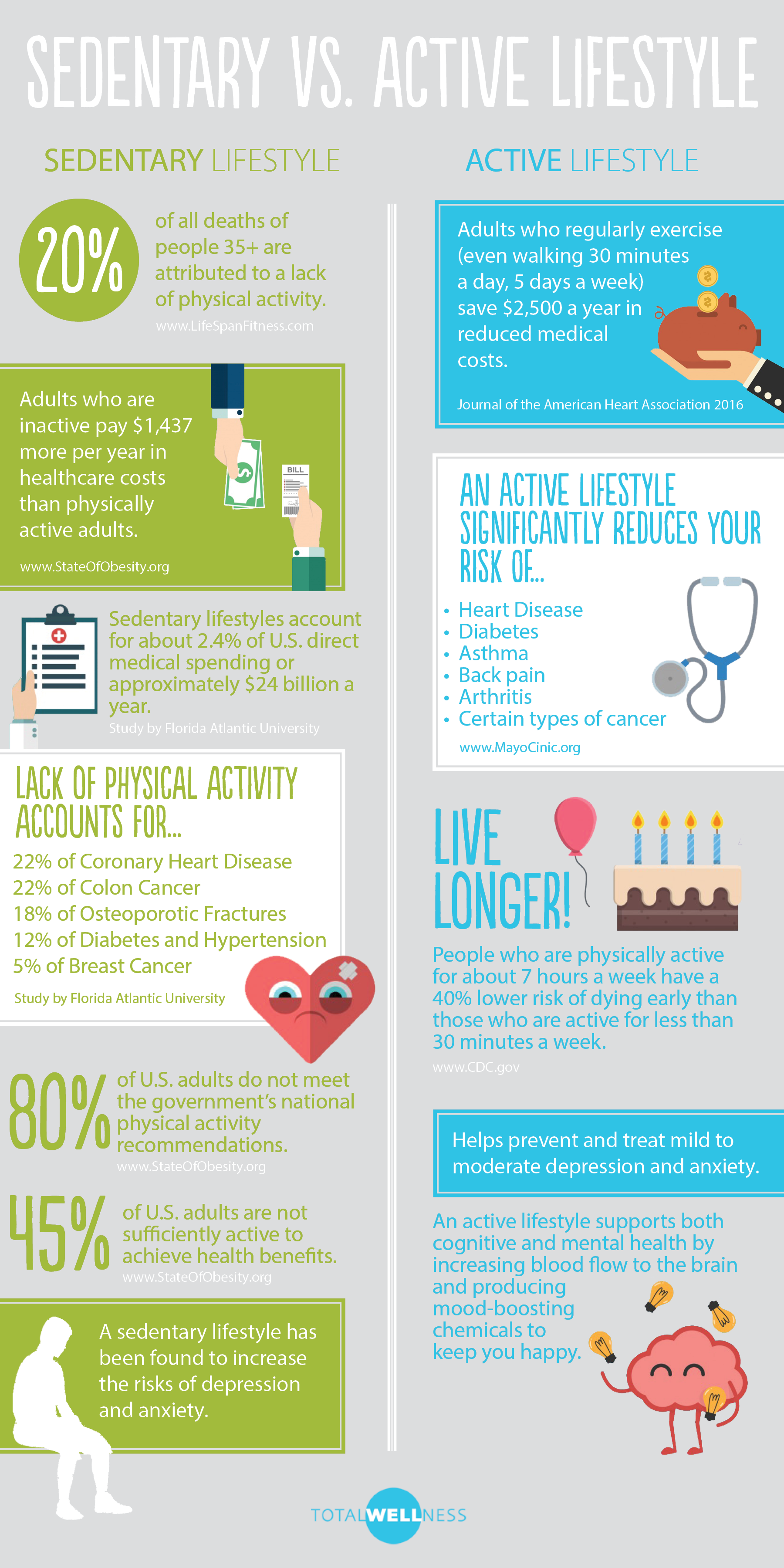 consequences of sedentary life